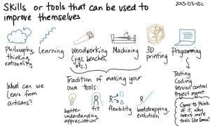 learn skills